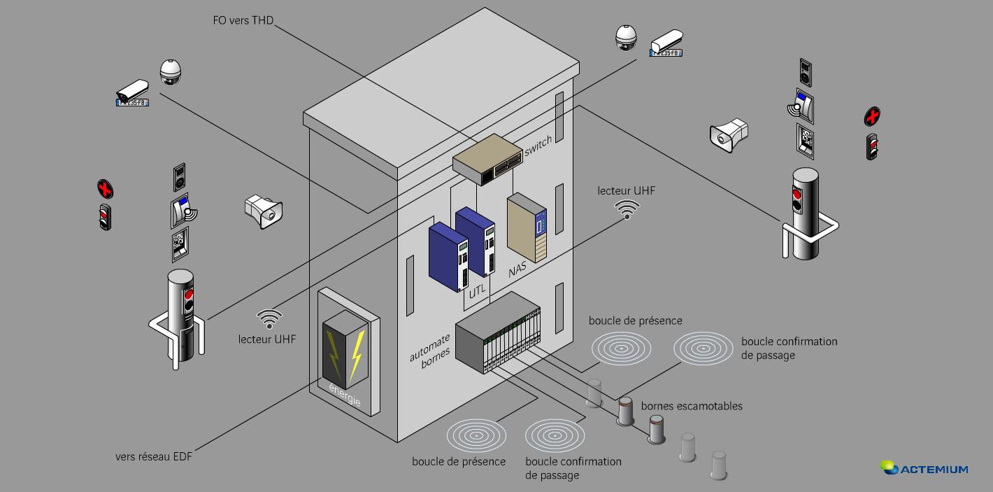 Sécurisation de l'espace public - armoire